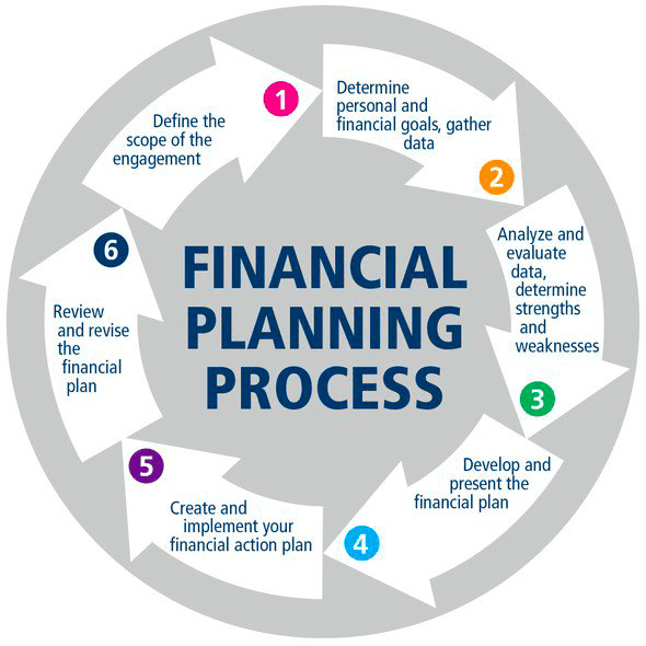 Financial Planning Process in Singapore