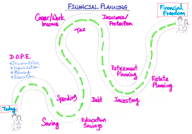 Financial Planning in Singapore