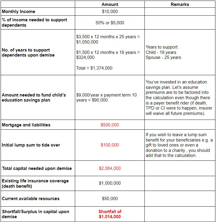 Computation of Life Insurance Coverage - Death Benefit